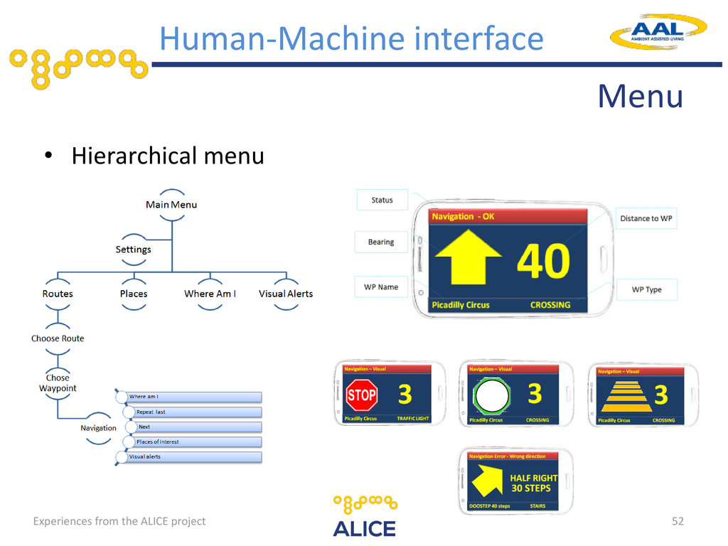 Menu • Hierarchical menu 52 Human-Machine inter...
