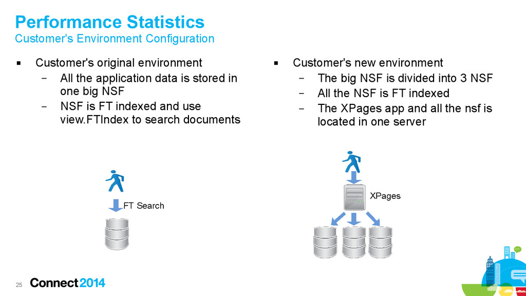25 Performance Statistics Customer's Environmen...