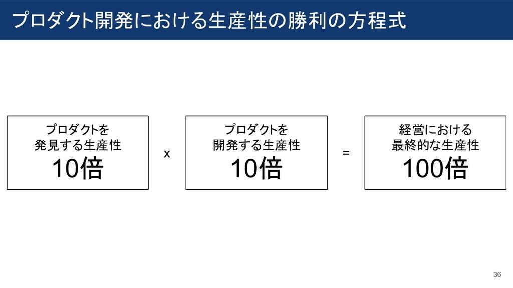 プロダクト開発における生産性の勝利の方程式 36 プロダクトを 発見する生産性 10倍 プロダ...