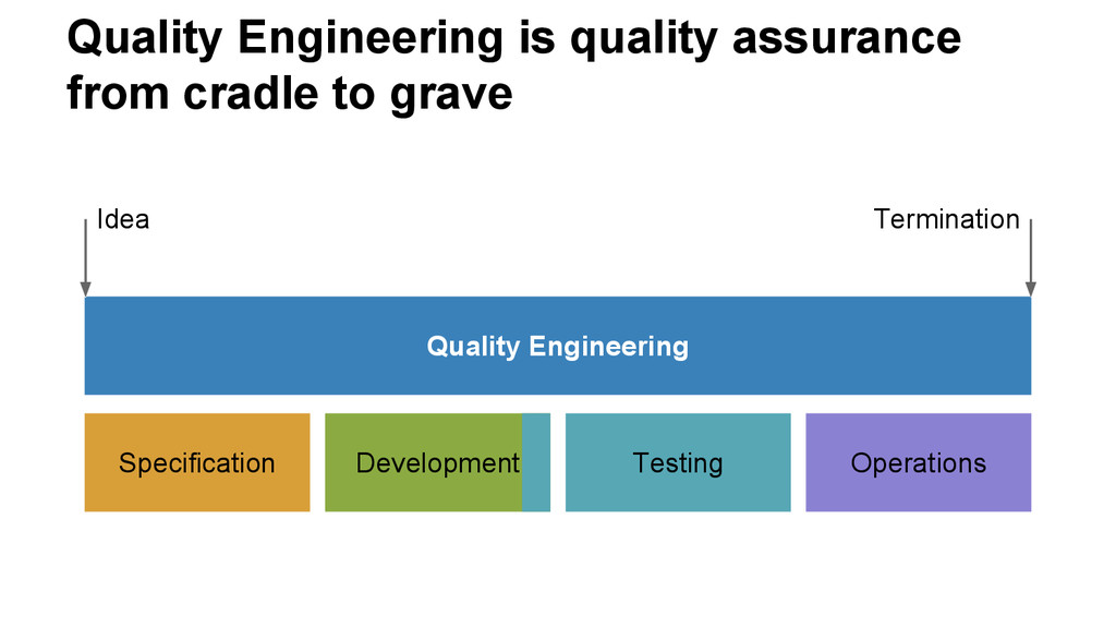 Quality Engineering is quality assurance from c...