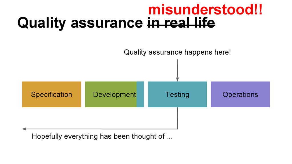 Quality assurance in real life Quality assuranc...
