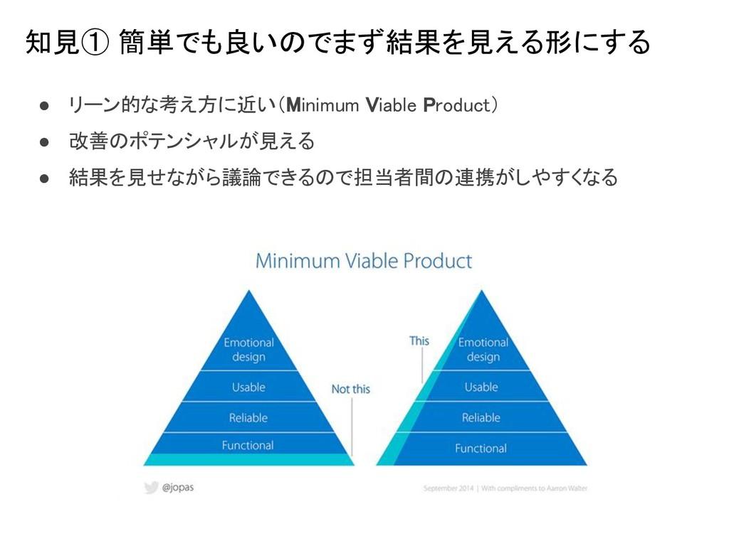 ● リーン的な考え方に近い(Minimum Viable Product) ● 改善のポテン...