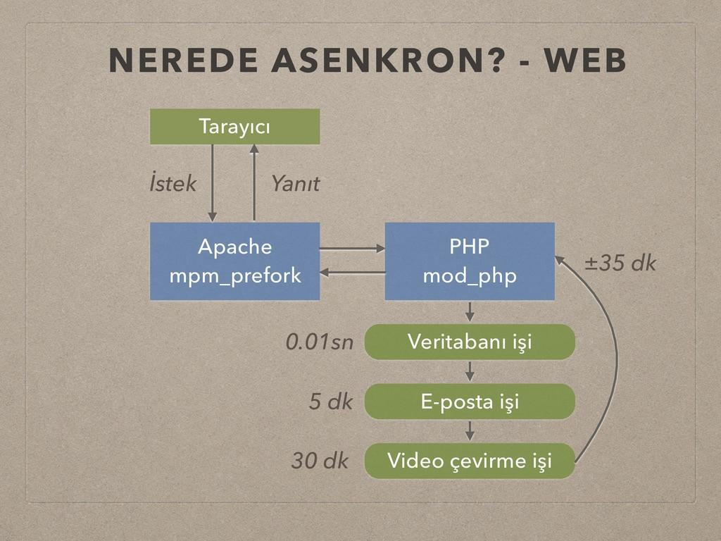 NEREDE ASENKRON? - WEB Apache mpm_prefork PHP m...