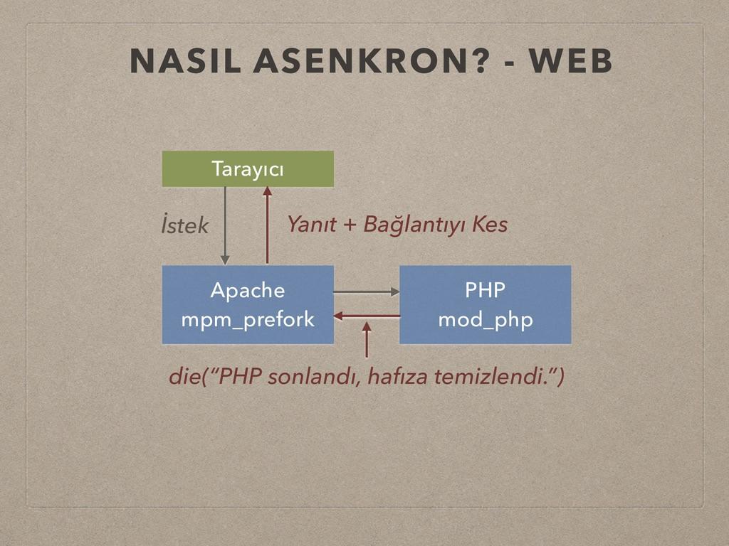 NASIL ASENKRON? - WEB Apache mpm_prefork PHP mo...