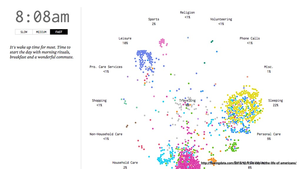 http://flowingdata.com/2015/12/15/a-day-in-the-l...