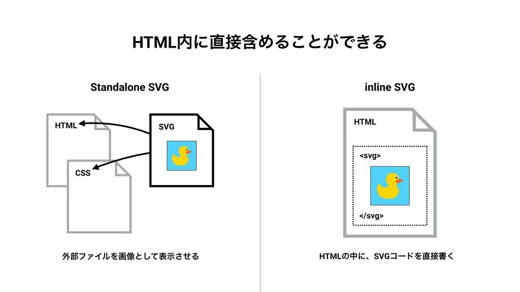 Standalone SVG HTML CSS SVG ֎෦ϑΝΠϧΛը૾ͱͯ͠දࣔͤ͞Δ H...