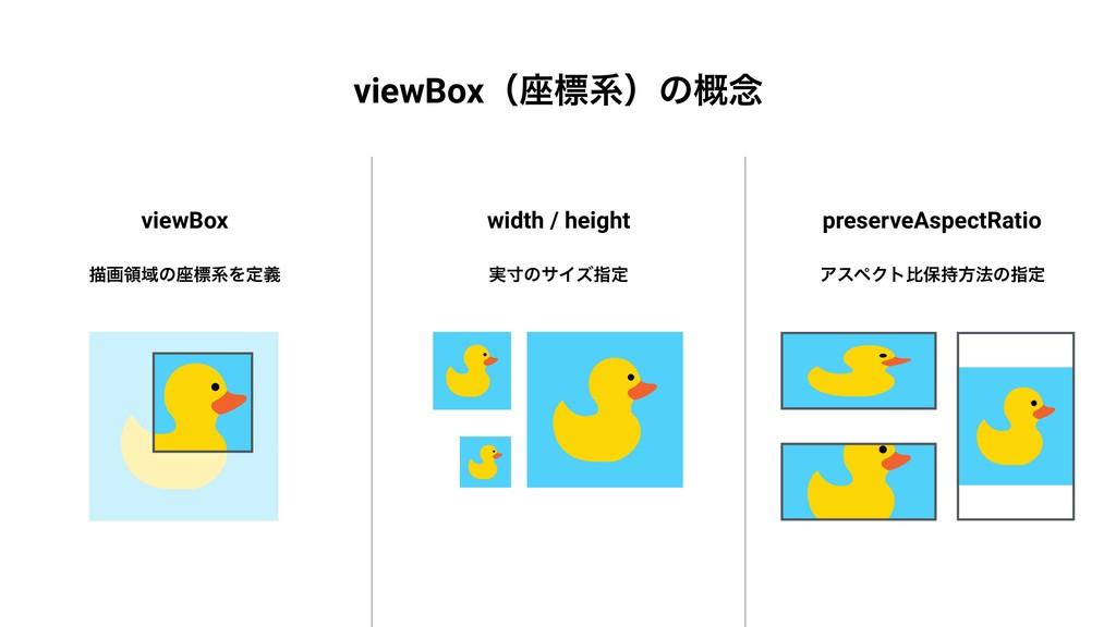 viewBoxʢ࠲ඪܥʣͷ֓೦ width / height ࣮ੇͷαΠζࢦఆ preserv...