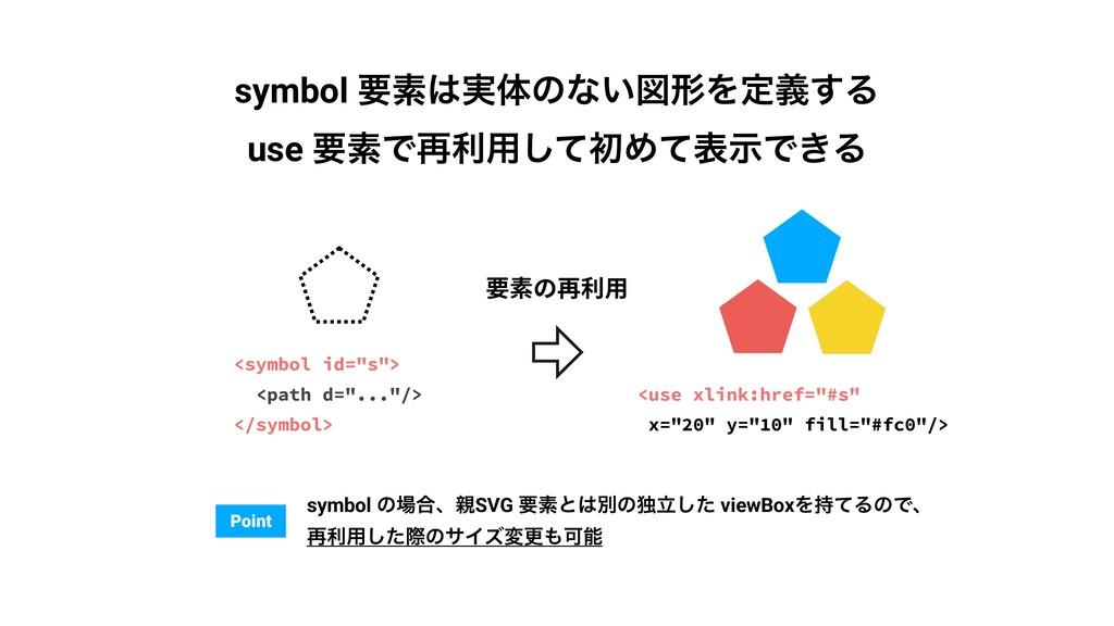 """要素の再利⽤ <symbol id=""""s""""> <path d=""""...""""/> </symbol..."""