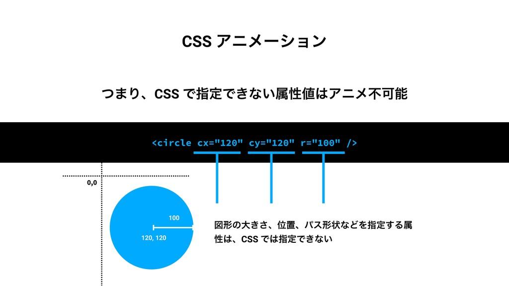 """ͭ·ΓɺCSS ͰࢦఆͰ͖ͳ͍ଐੑΞχϝෆՄ <circle cx=""""120"""" cy=""""..."""