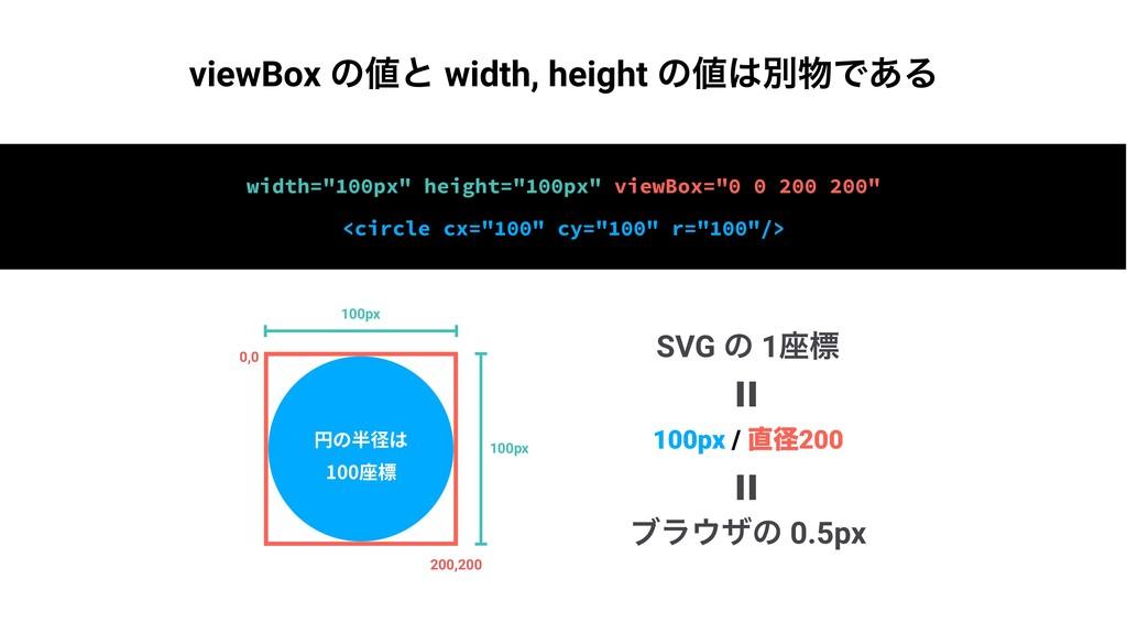 "width=""100px"" height=""100px"" viewBox=""0 0 200 2..."