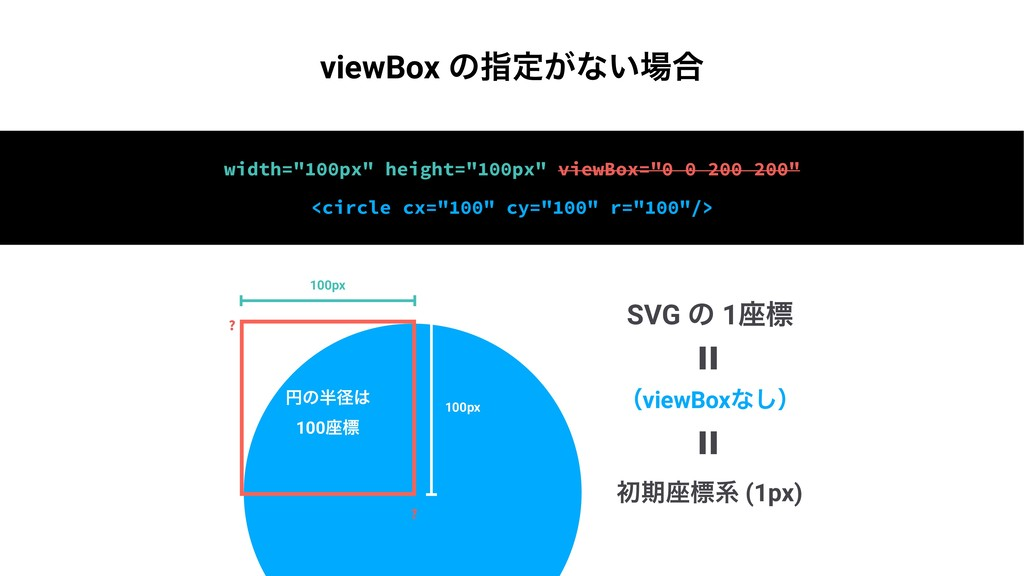 100px 100px ԁͷܘ 100࠲ඪ ? ? ॳظ࠲ඪܥ (1px) = = SVG...