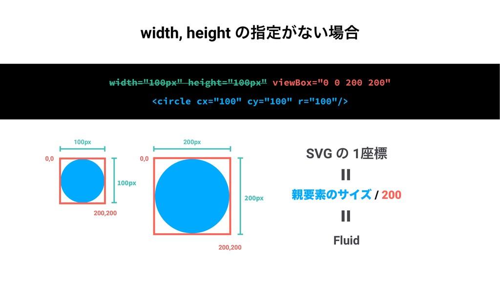 "SVG ͷ 1࠲ඪ Fluid = = ཁૉͷαΠζ / 200 width=""100px""..."