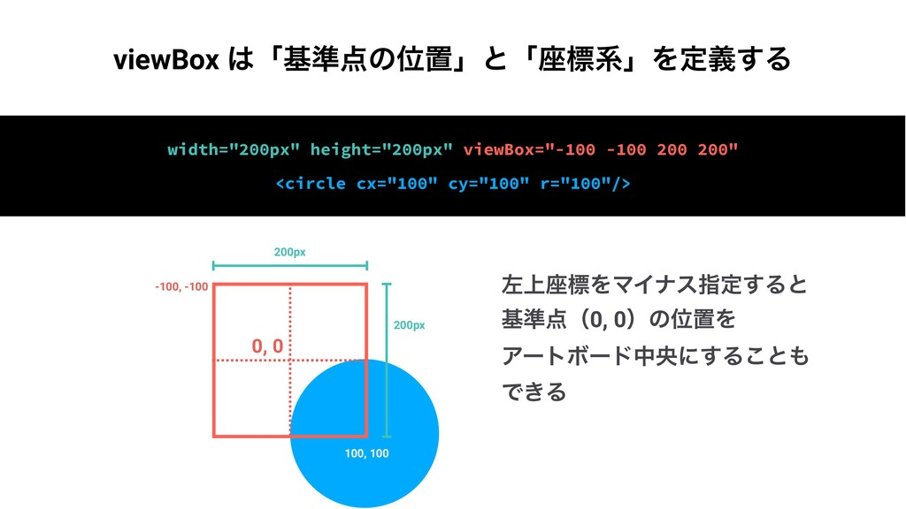 "width=""200px"" height=""200px"" viewBox=""-100 -100..."