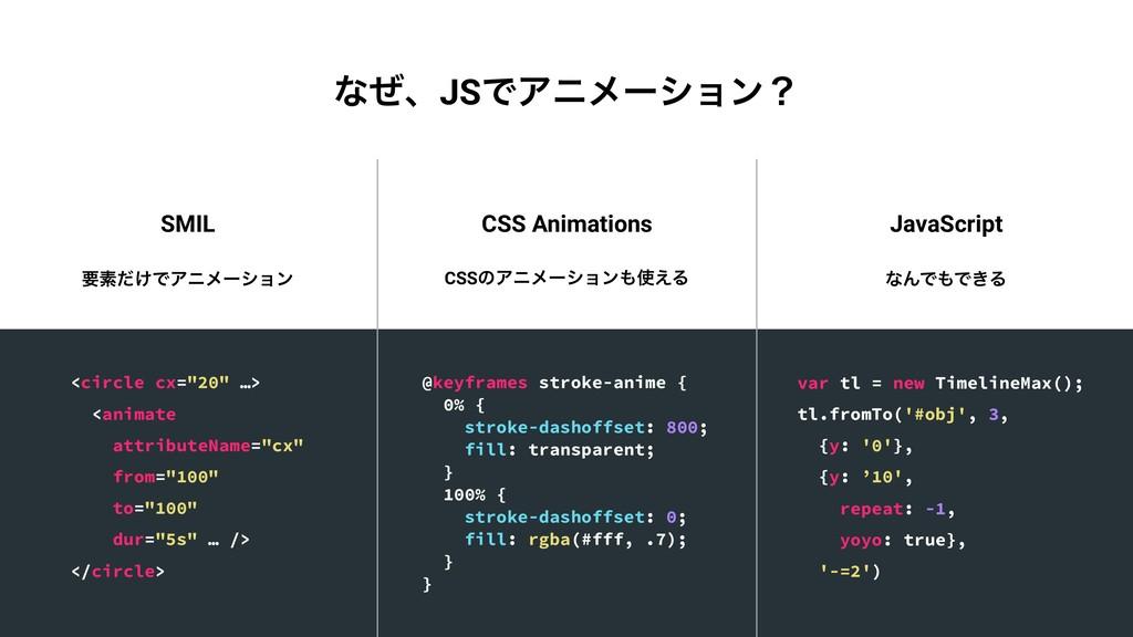 SMIL CSS Animations JavaScript ཁૉ͚ͩͰΞχϝʔγϣϯ CSS...
