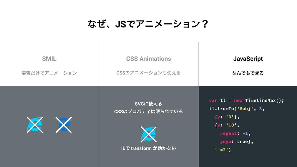 SMIL CSS Animations JavaScript ཁૉ͚ͩͰΞχϝʔγϣϯ SVG...