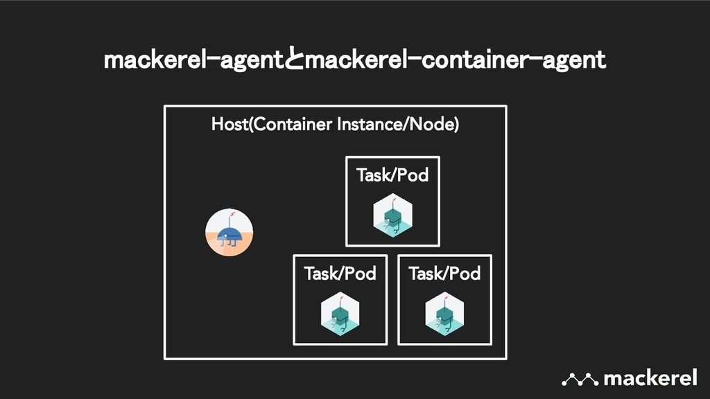 Host(Container Instance/Node) mackerel-agentとma...
