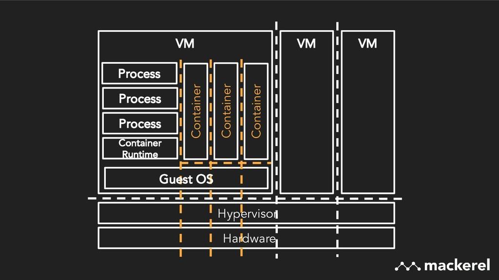 VM VM Container Container Container VM Containe...