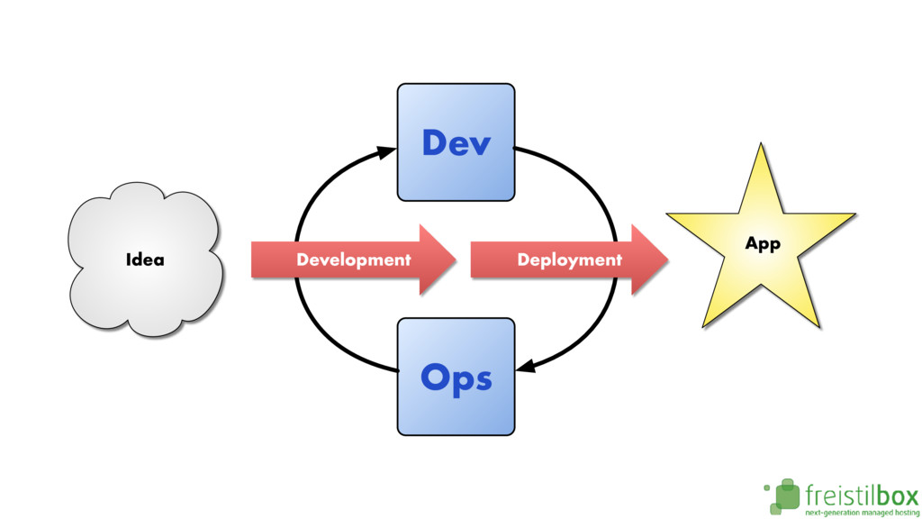 Dev Ops Development Deployment Idea App