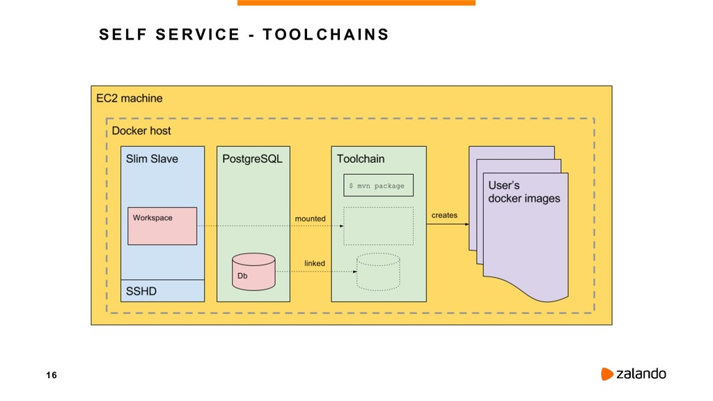 16 SELF SERVICE - TOOLCHAINS