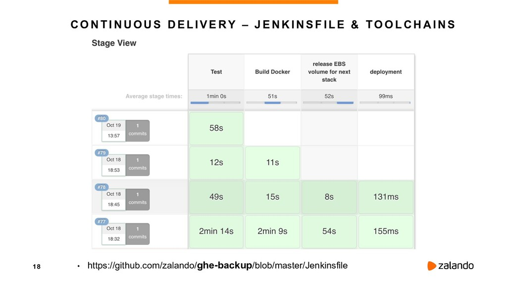 18 CONTINUOUS DELIVERY – JENKINSFILE & TOOLCHAI...