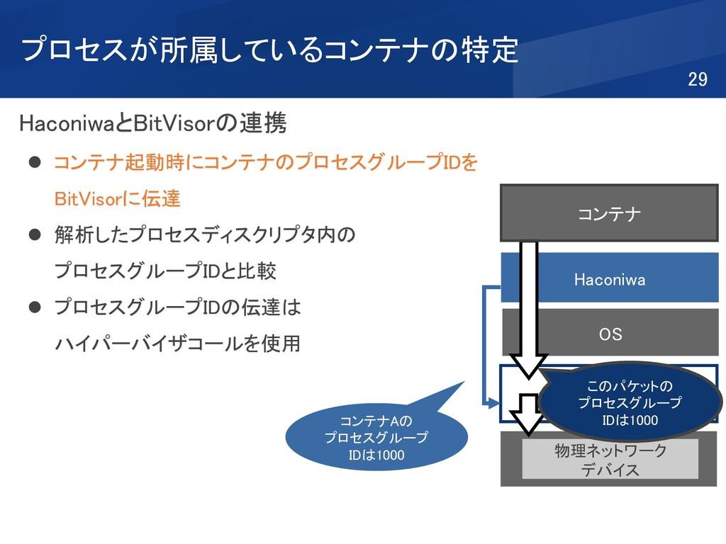 プロセスが所属しているコンテナの特定 HaconiwaとBitVisorの連携 ⚫ コンテナ起...