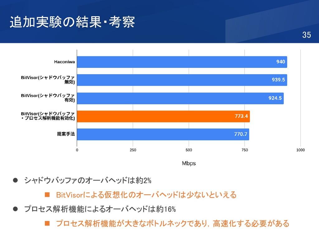 追加実験の結果・考察 35 ⚫ シャドウバッファのオーバヘッドは約2% ◼ BitVisorに...