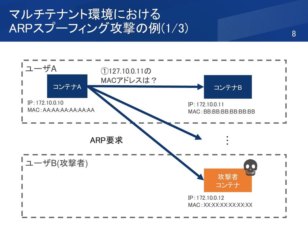 マルチテナント環境における ARPスプーフィング攻撃の例(1/3) 8 ユーザB(攻撃者) ユ...