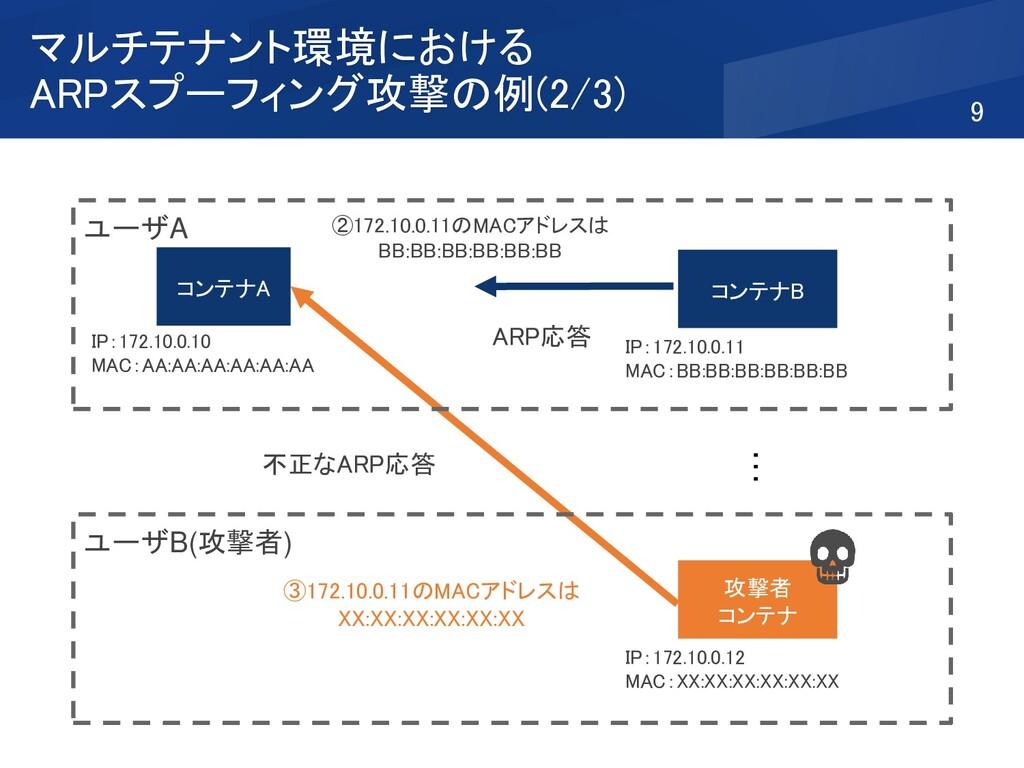マルチテナント環境における ARPスプーフィング攻撃の例(2/3) 9 ARP応答 ②172....