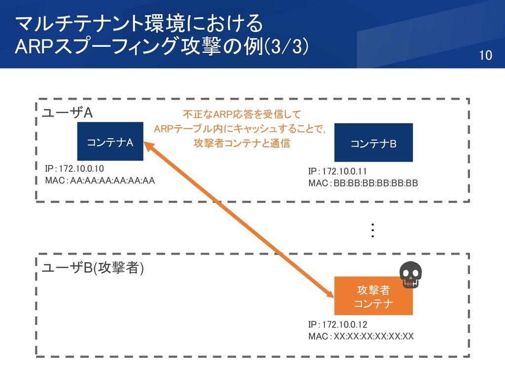 ユーザB(攻撃者) ユーザA マルチテナント環境における ARPスプーフィング攻撃の例(3/3...