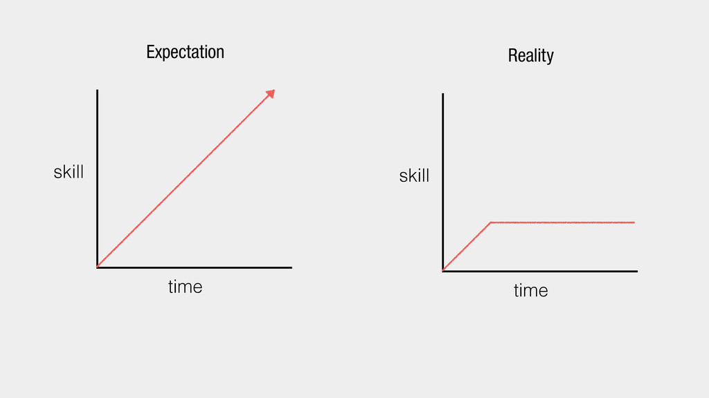 time skill Expectation time skill Reality