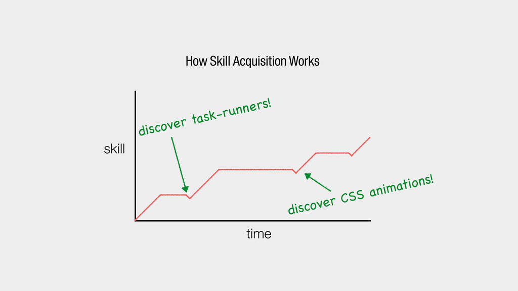 time skill How Skill Acquisition Works discover...