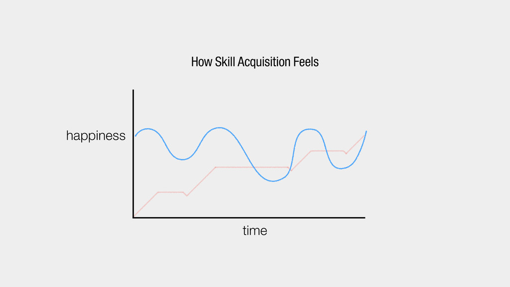 time happiness How Skill Acquisition Feels