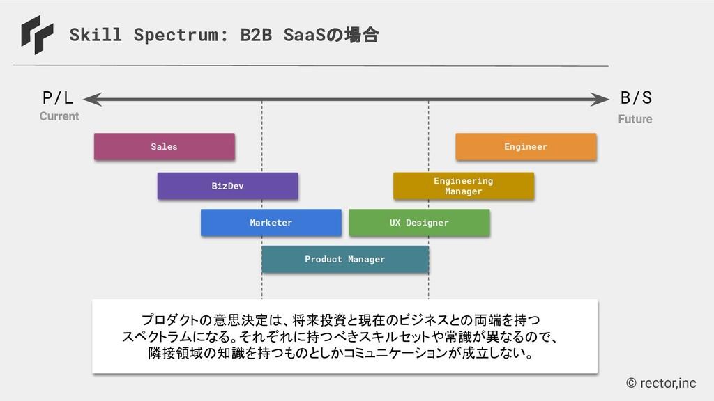 © rector,inc Skill Spectrum: B2B SaaSの場合 P/L B/...