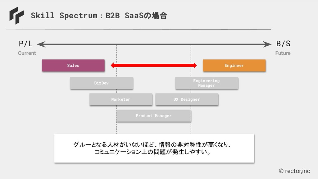 © rector,inc Skill Spectrum:B2B SaaSの場合 Enginee...