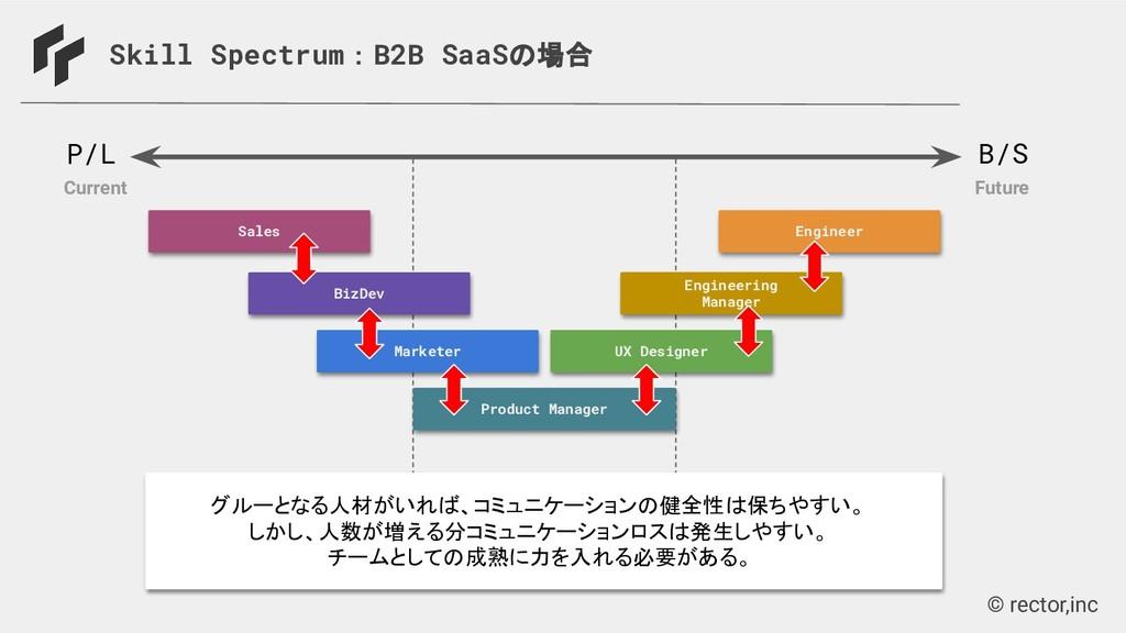 © rector,inc Skill Spectrum:B2B SaaSの場合 P/L B/S...