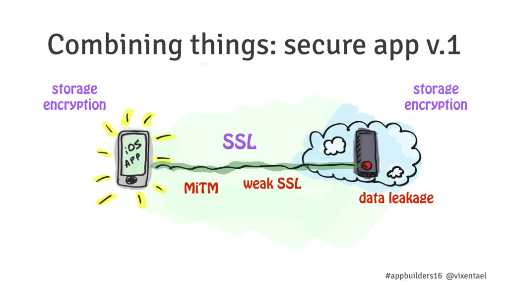 Combining things: secure app v.1 SSL storage en...