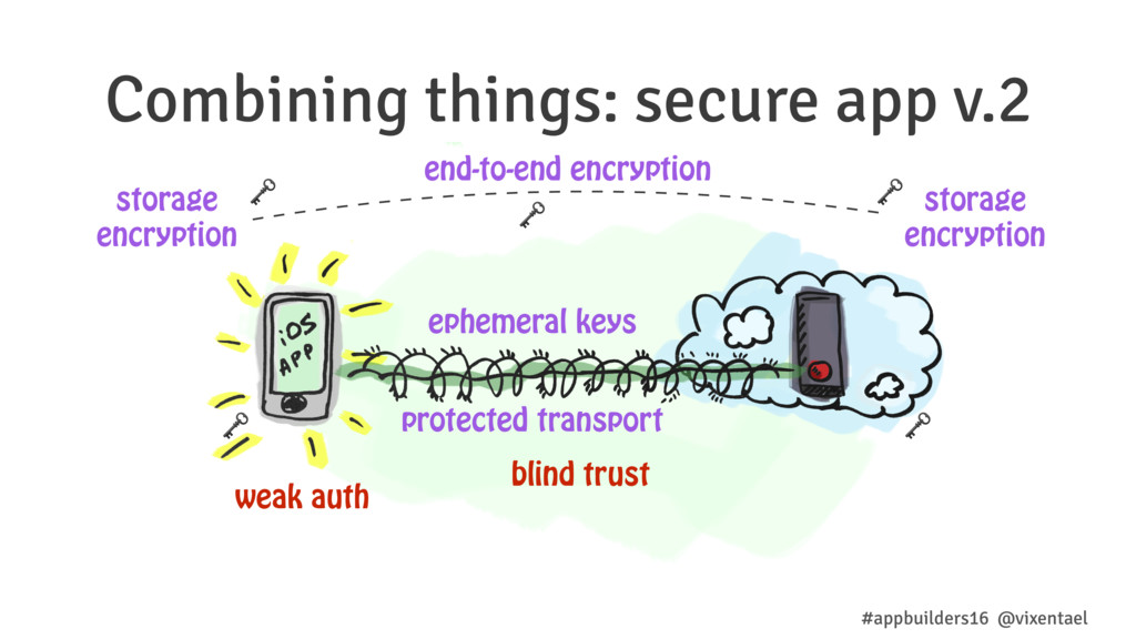 Combining things: secure app v.2 end-to-end enc...