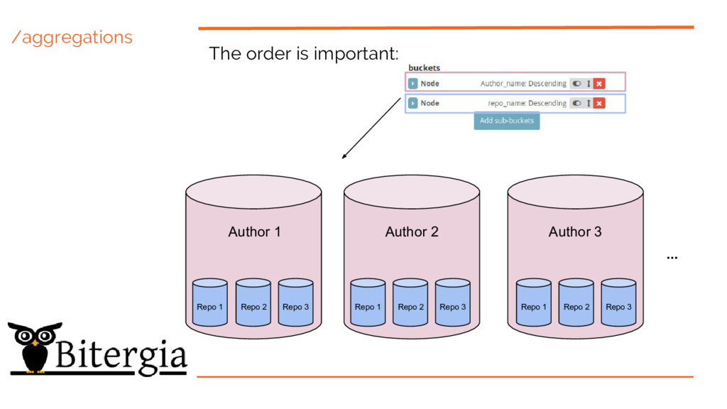 /aggregations The order is important: Author 1 ...