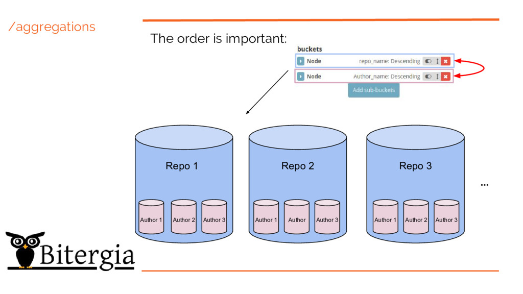 /aggregations The order is important: Repo 1 Re...