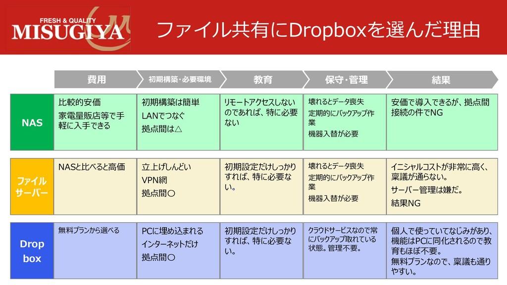 ファイル共有にDropboxを選んだ理由 NAS ファイル サーバー Drop box 安価で...