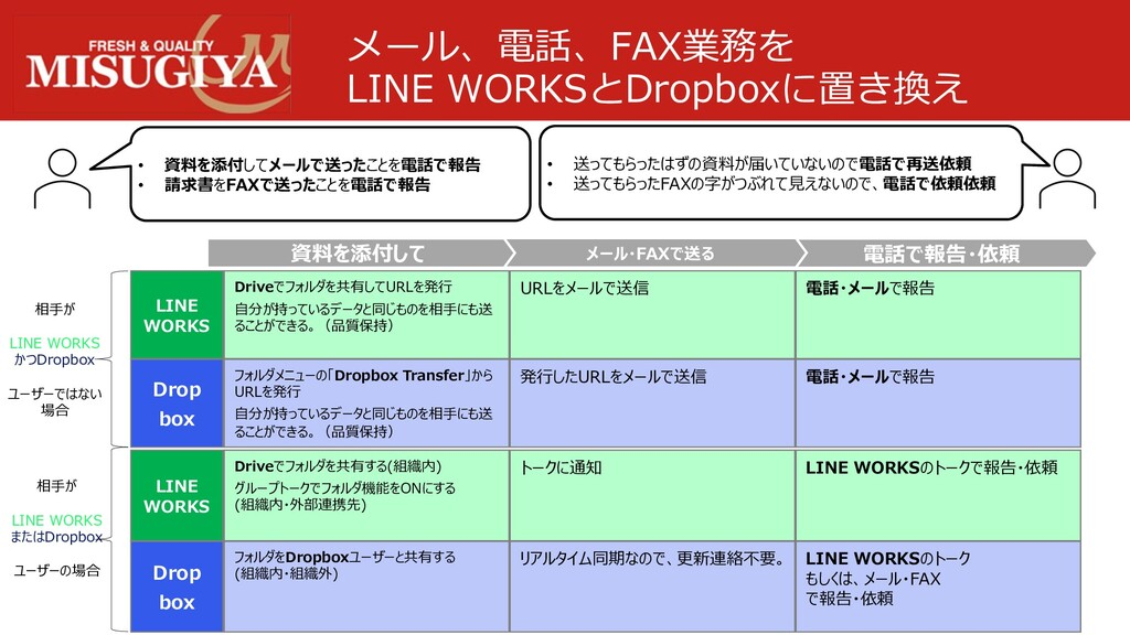 メール、電話、FAX業務を LINE WORKSとDropboxに置き換え LINE WORK...