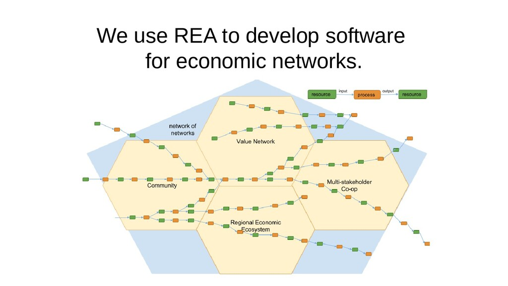 We use REA to develop software for economic net...