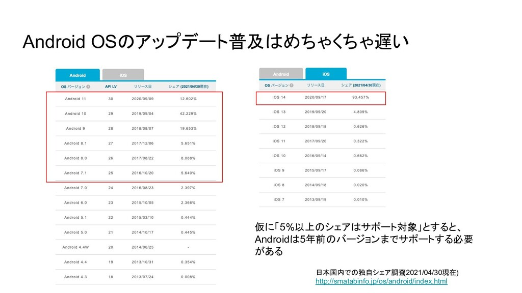 Android OSのアップデート普及はめちゃくちゃ遅い 日本国内での独自シェア調査 (202...