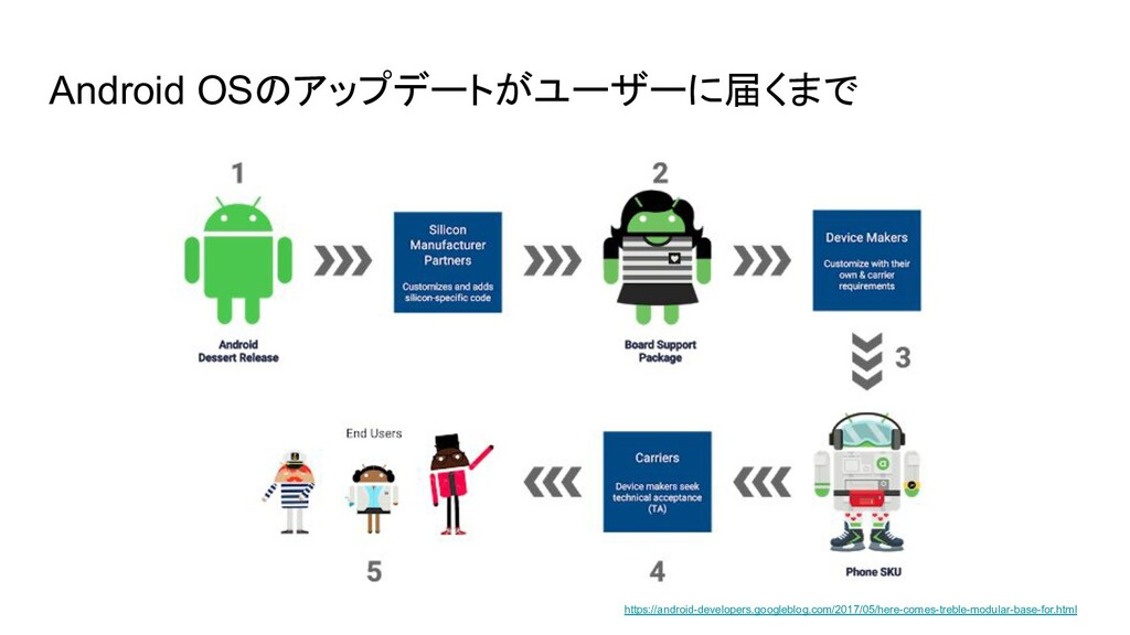 Android OSのアップデートがユーザーに届くまで https://android-dev...
