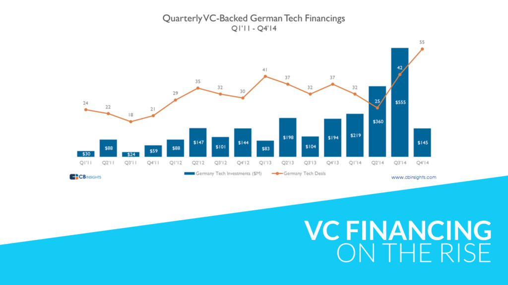 VC FINANCING ON THE RISE