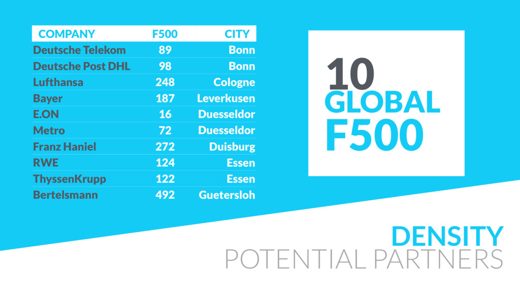 DENSITY POTENTIAL PARTNERS 10 GLOBAL F500 COMPA...