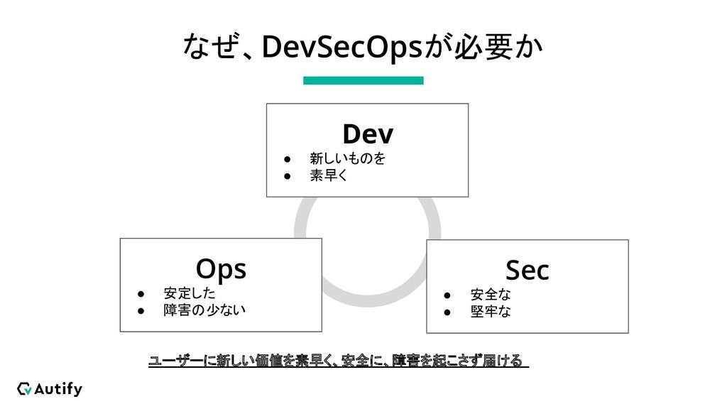 なぜ、DevSecOpsが必要か Dev ● 新しいものを ● 素早く Ops ● 安定した ...