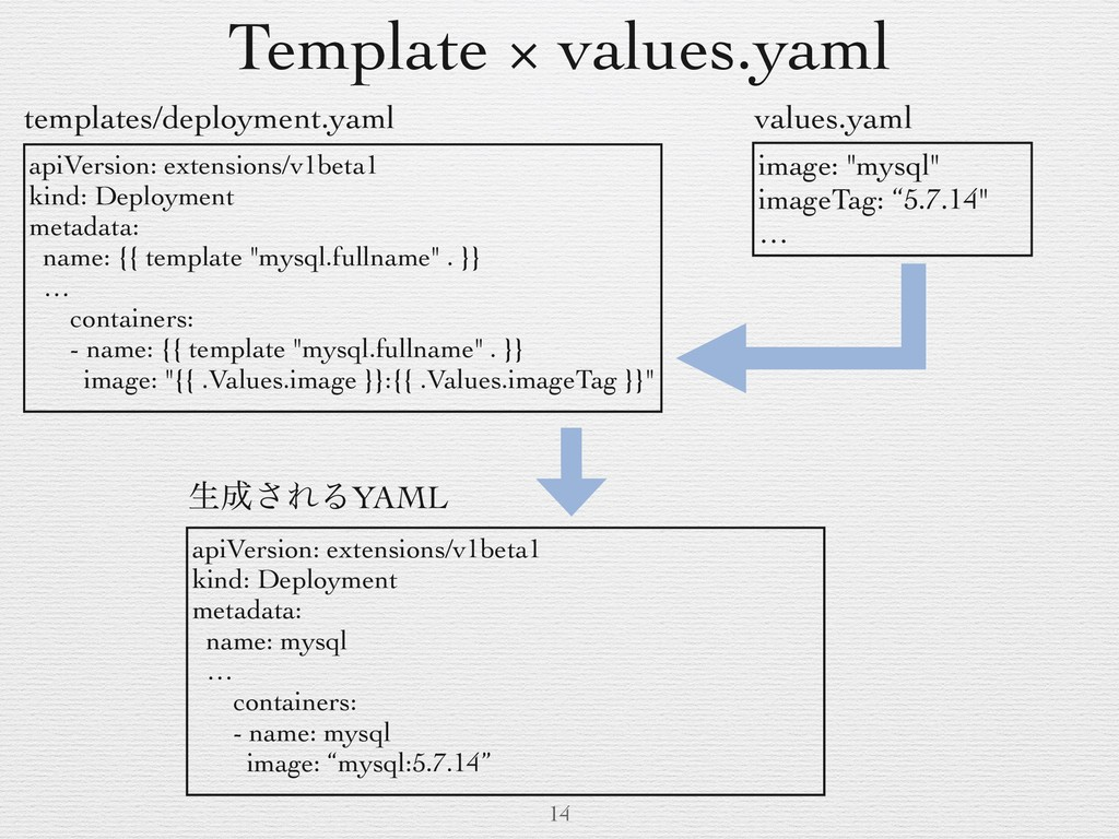 Template × values.yaml 14 apiVersion: extension...