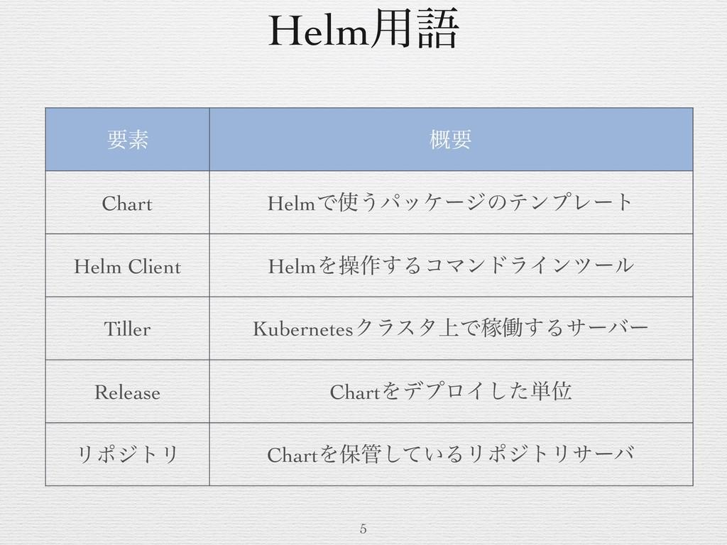 Helm༻ޠ 5 ཁૉ ֓ཁ Chart HelmͰ͏ύοέʔδͷςϯϓϨʔτ Helm C...