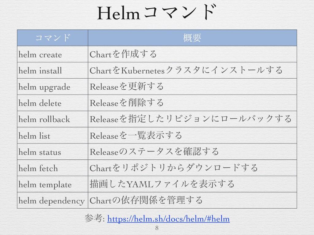HelmίϚϯυ 8 ίϚϯυ ֓ཁ helm create ChartΛ࡞͢Δ helm ...